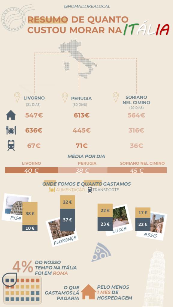 infográfico com o custo de vida na itália